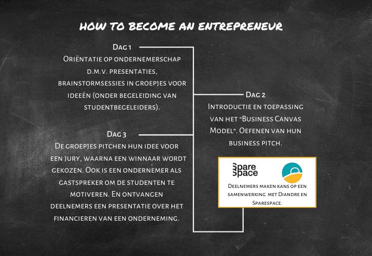 How to become an entrepreneur (1)